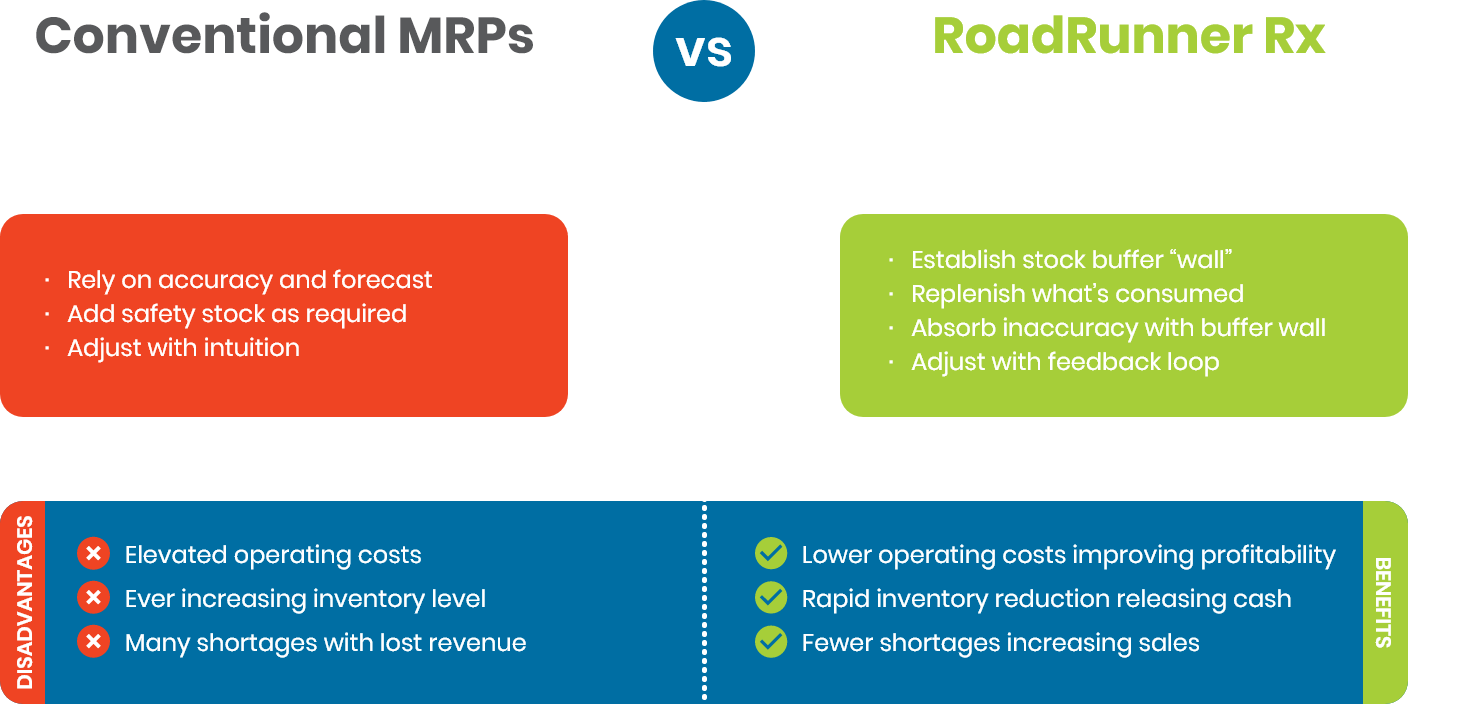 Conventional MRPs vs Roadrunner RX